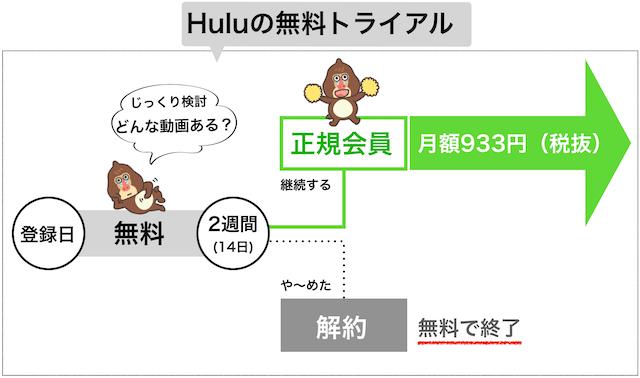 Huluの無料トライアル全体図