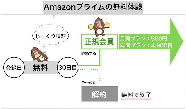 Amazonプライム無料体験の概要図