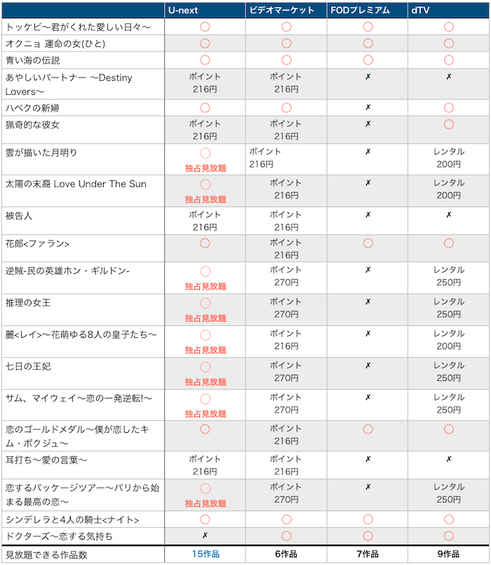 人気韓国ドラマ見放題比較