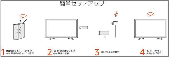 AmazonのFire TV Stick接続方法