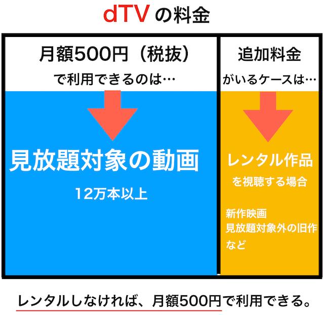 dTVの料金体系の図