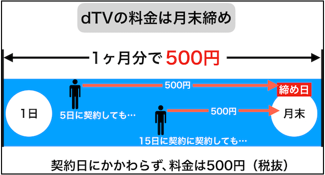 dTVの料金締め日