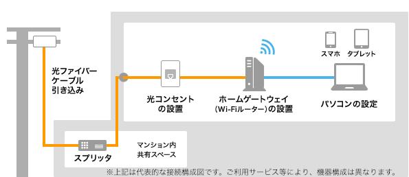 光回線のイメージ図