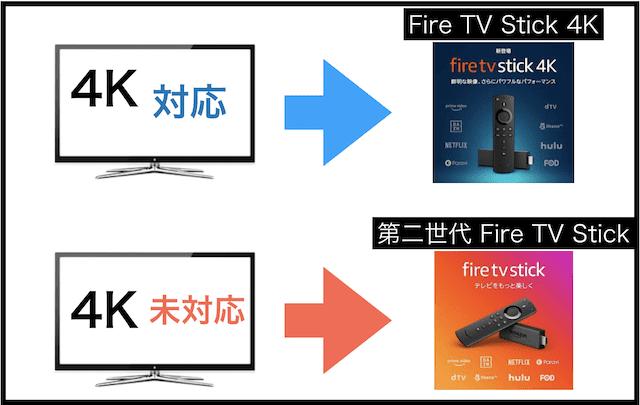 fire tv stick2種類の違い