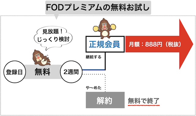 FOD PREMIUMの無料体験の流れ図