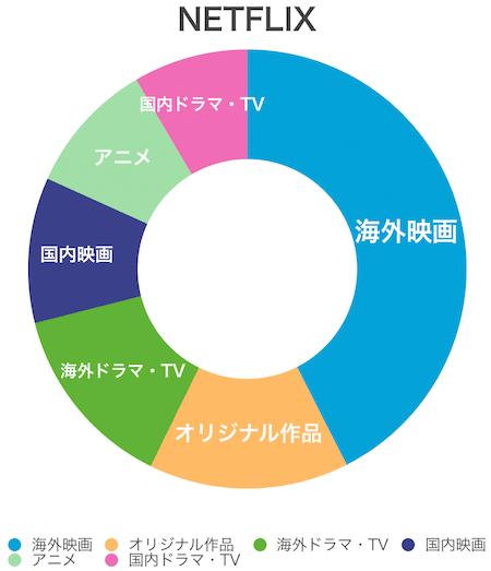 NETFLIXのジャンル構成グラフ