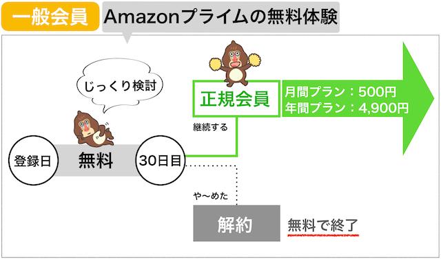 Amazonプライム会員の料金(一般会員)