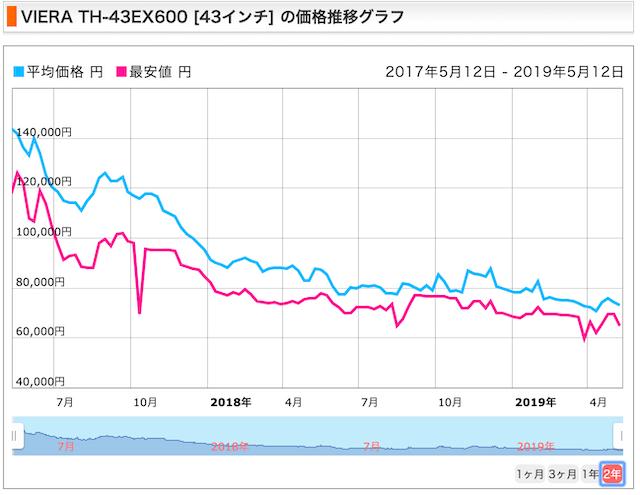 価格.comのビエラ価格推移表