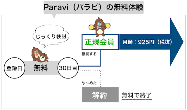 Paravi無料体験の流れイメージ図