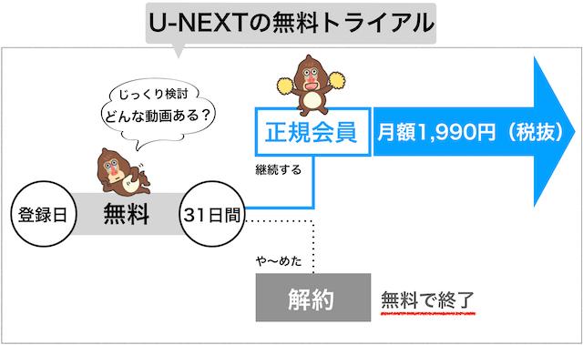 U-NEXTの無料トライアルイメージ図