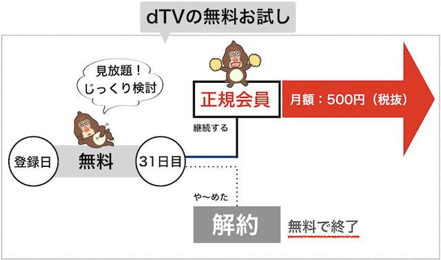 dTVの無料お試しイメージ図