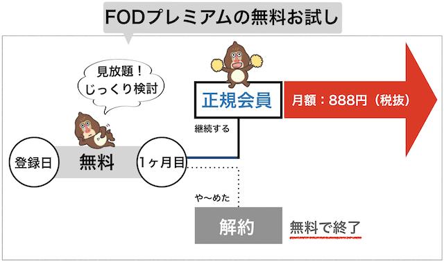 FODプレミアムの無料お試しの流れイメージ図